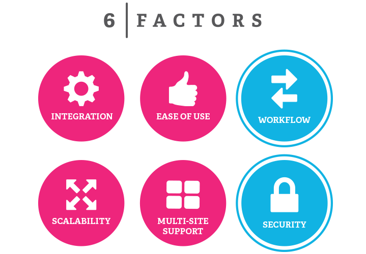 Six Factors enterprise cms IV