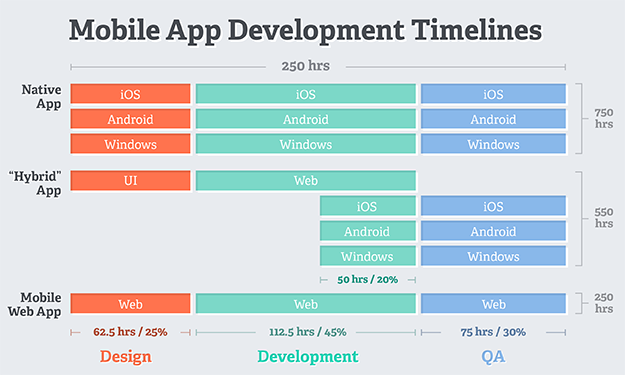 there�s more than one way to build mobile apps part 2