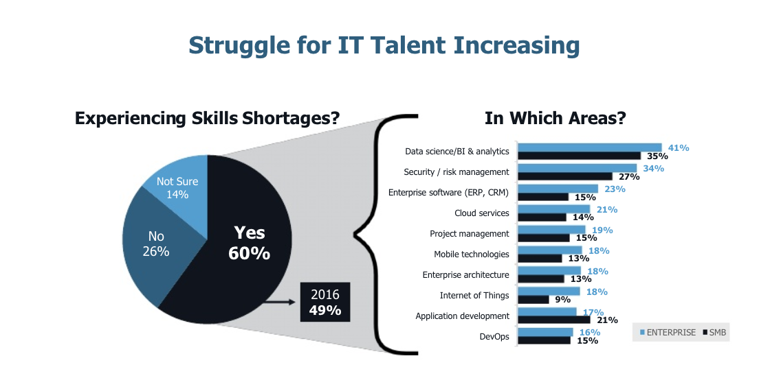 The struggle for IT Talent Increasing